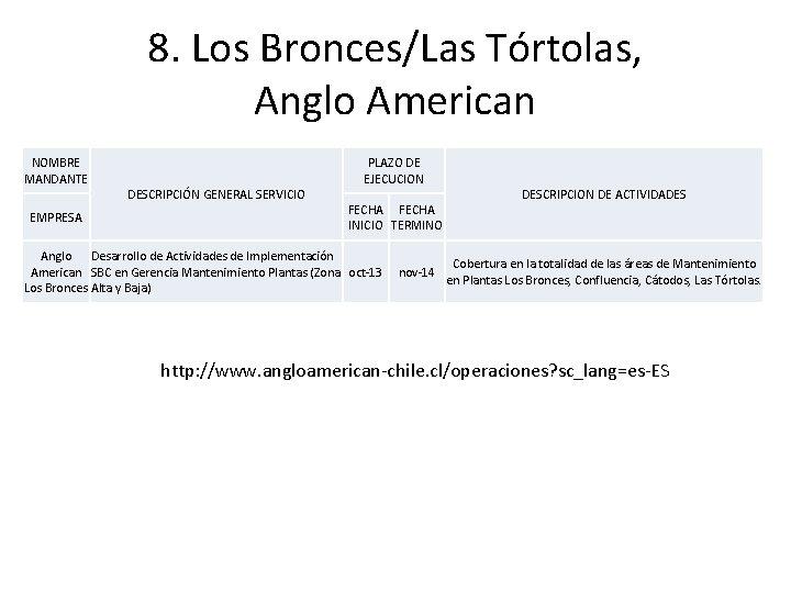 8. Los Bronces/Las Tórtolas, Anglo American NOMBRE MANDANTE EMPRESA DESCRIPCIÓN GENERAL SERVICIO PLAZO DE