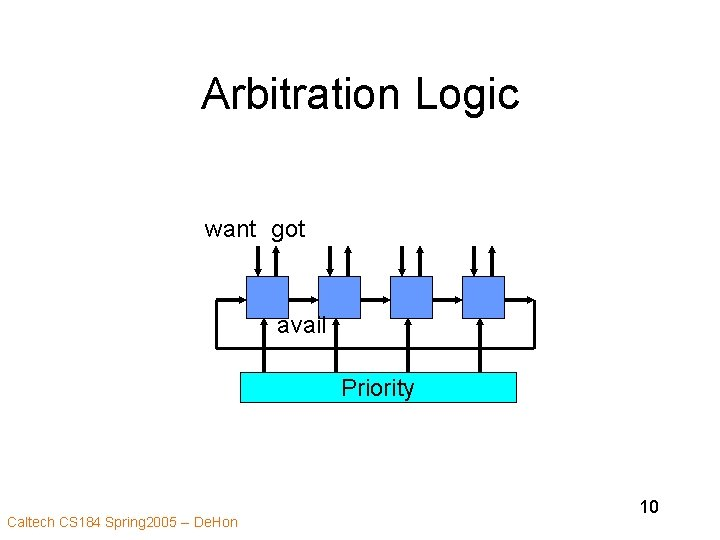 Arbitration Logic want got avail Priority Caltech CS 184 Spring 2005 -- De. Hon
