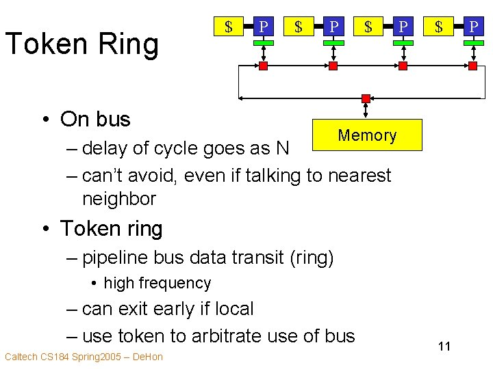 Token Ring $ P • On bus $ P $ Memory – delay of