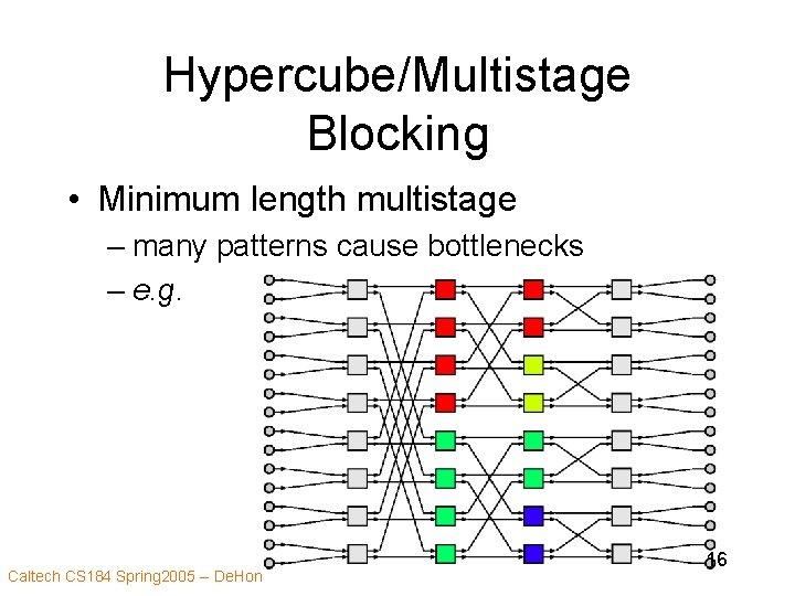 Hypercube/Multistage Blocking • Minimum length multistage – many patterns cause bottlenecks – e. g.