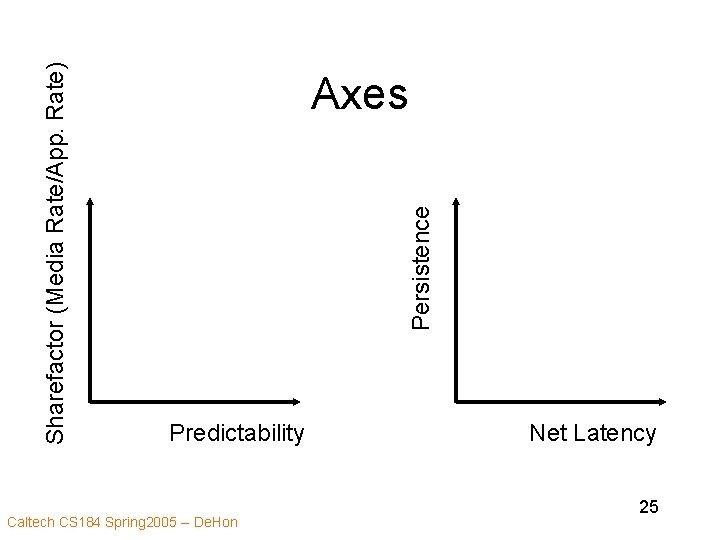 Persistence Sharefactor (Media Rate/App. Rate) Axes Predictability Caltech CS 184 Spring 2005 -- De.