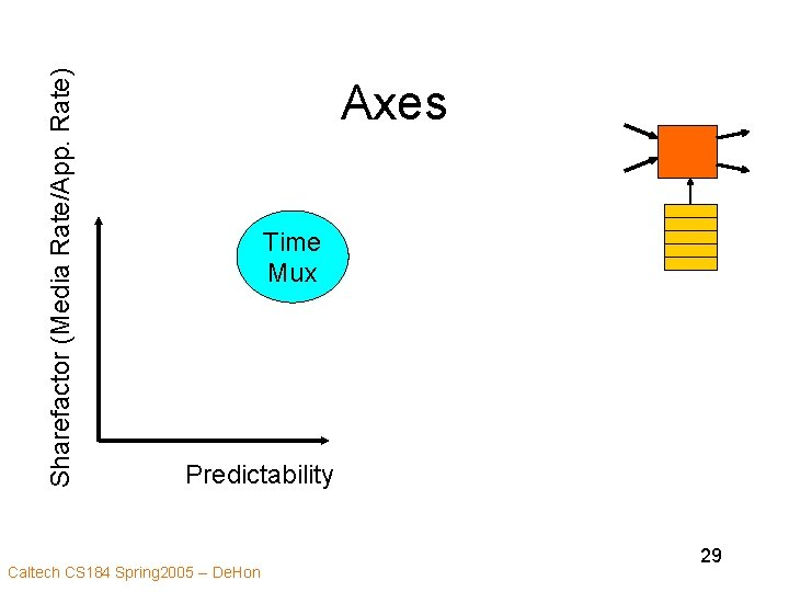 Sharefactor (Media Rate/App. Rate) Axes Time Mux Predictability Caltech CS 184 Spring 2005 --