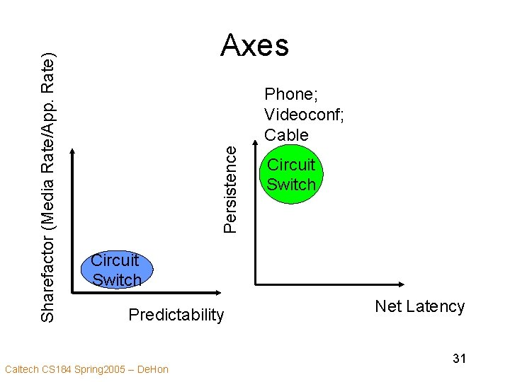 Phone; Videoconf; Cable Persistence Sharefactor (Media Rate/App. Rate) Axes Circuit Switch Predictability Caltech CS