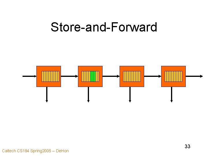 Store-and-Forward Caltech CS 184 Spring 2005 -- De. Hon 33