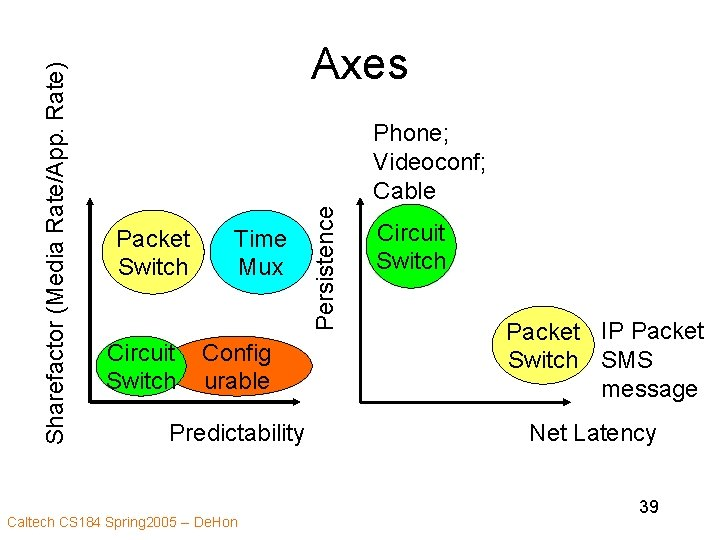 Phone; Videoconf; Cable Packet Switch Circuit Switch Time Mux Config urable Predictability Caltech CS