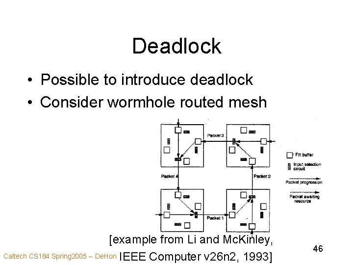 Deadlock • Possible to introduce deadlock • Consider wormhole routed mesh [example from Li
