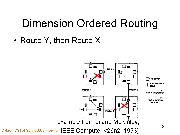 Dimension Ordered Routing • Route Y, then Route X [example from Li and Mc.