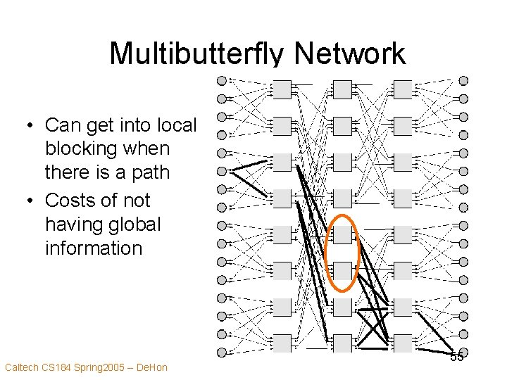 Multibutterfly Network • Can get into local blocking when there is a path •