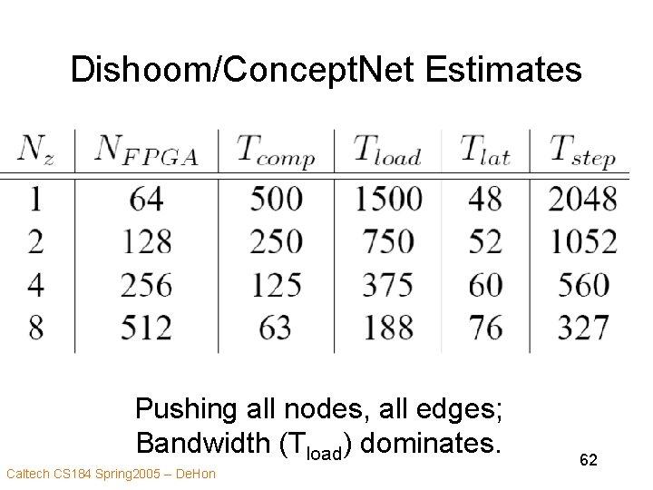 Dishoom/Concept. Net Estimates • Tstep 29/Nz+1500/Nz+48+4(Nz-1) Pushing all nodes, all edges; Bandwidth (Tload) dominates.