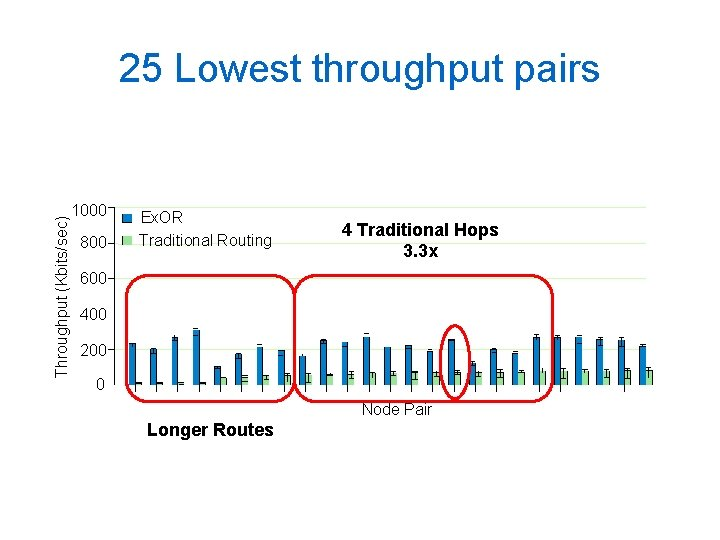 Throughput (Kbits/sec) 25 Lowest throughput pairs 1000 800 Ex. OR Traditional Routing 4 Traditional