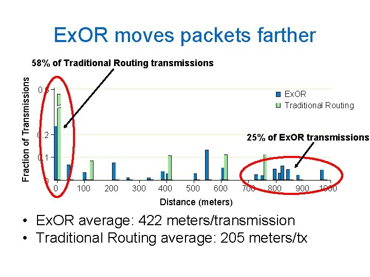 Ex. OR moves packets farther Fraction of Transmissions 58% of Traditional Routing transmissions 0.