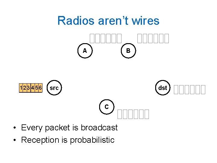 Radios aren't wires A 1 2 33 4455 56 66 B src dst C