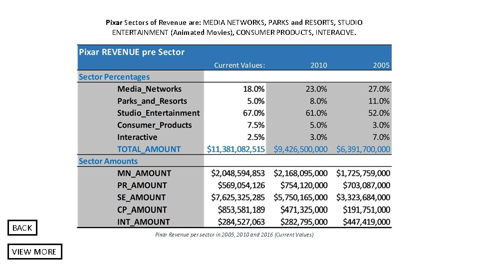 Pixar Sectors of Revenue are: MEDIA NETWORKS, PARKS and RESORTS, STUDIO ENTERTAINMENT (Animated Movies),