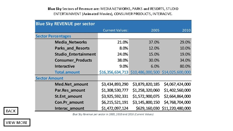 Blue Sky Sectors of Revenue are: MEDIA NETWORKS, PARKS and RESORTS, STUDIO ENTERTAINMENT (Animated