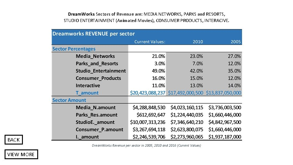 Dream. Works Sectors of Revenue are: MEDIA NETWORKS, PARKS and RESORTS, STUDIO ENTERTAINMENT (Animated