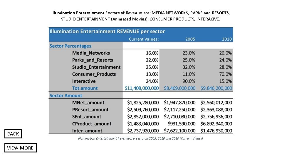 Illumination Entertainment Sectors of Revenue are: MEDIA NETWORKS, PARKS and RESORTS, STUDIO ENTERTAINMENT (Animated