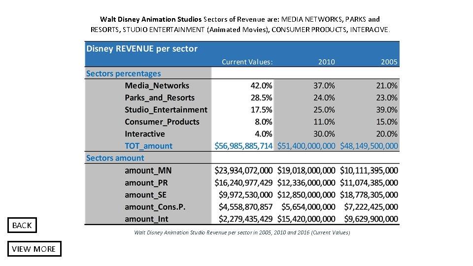 Walt Disney Animation Studios Sectors of Revenue are: MEDIA NETWORKS, PARKS and RESORTS, STUDIO