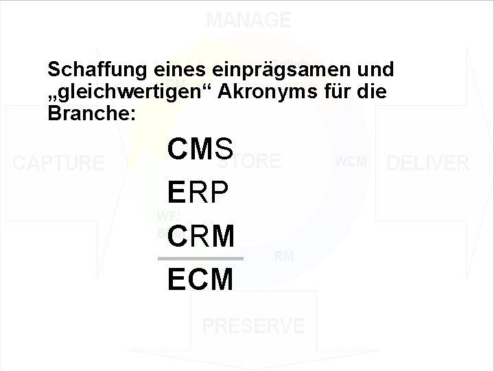 """Schaffung eines einprägsamen und """"gleichwertigen"""" Akronyms für die Branche: EIM Update und Trends 2010"""
