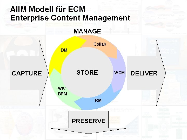 AIIM Modell für ECM Enterprise Content Management MANAGE Collab DM STORE CAPTURE WF/ BPM