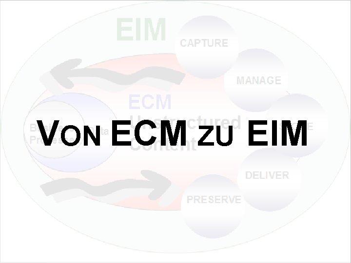 VON ECM ZU EIM Update und Trends 2010 Dr. Ulrich Kampffmeyer PROJECT CONSULT Unternehmensberatung