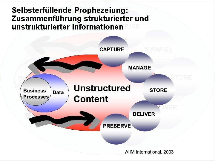 Selbsterfüllende Prophezeiung: Zusammenführung strukturierter und unstrukturierter Informationen EIM Update und Trends 2010 Dr. Ulrich
