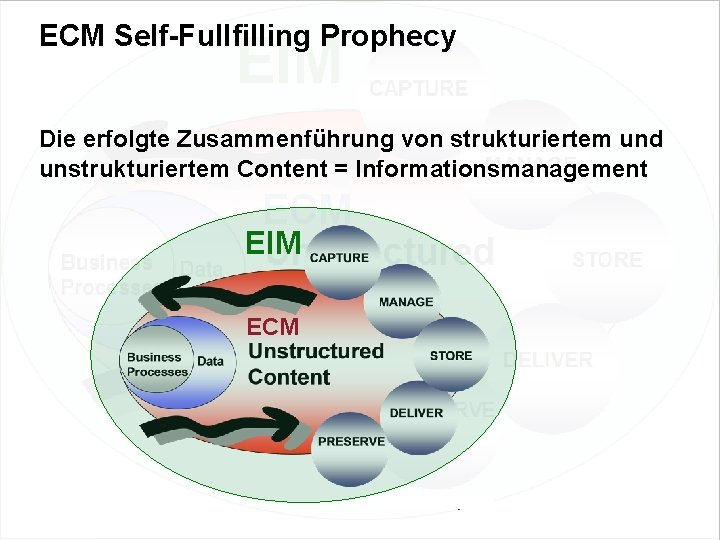 ECM Self-Fullfilling Prophecy Die erfolgte Zusammenführung von strukturiertem und unstrukturiertem Content = Informationsmanagement EIM