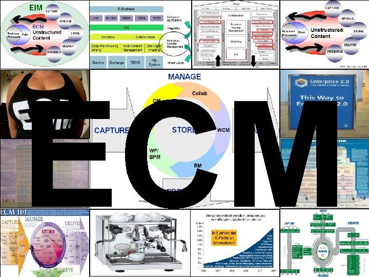 ECM EIM Update und Trends 2010 Dr. Ulrich Kampffmeyer PROJECT CONSULT Unternehmensberatung Dr. Ulrich