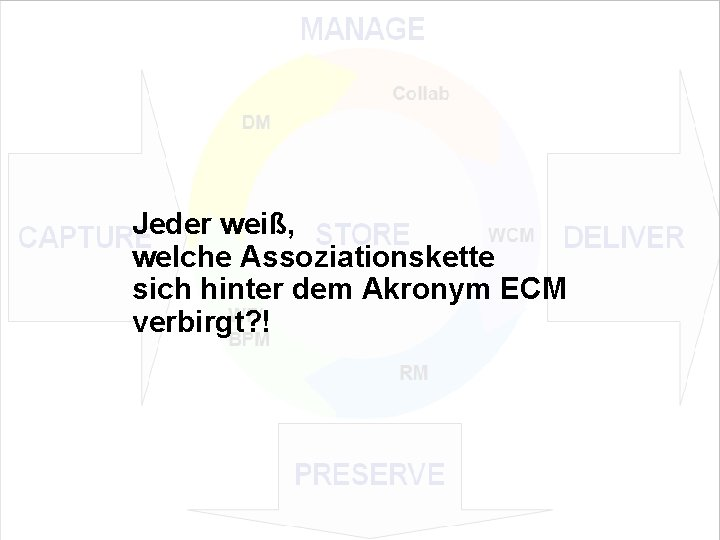 Jeder weiß, welche Assoziationskette sich hinter dem Akronym ECM verbirgt? ! EIM Update und