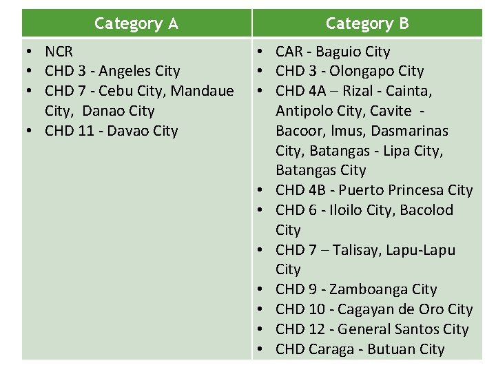 Category A • NCR • CHD 3 - Angeles City • CHD 7 -