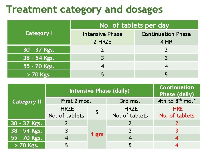 Treatment category and dosages No. of tablets per day Category I 30 – 37