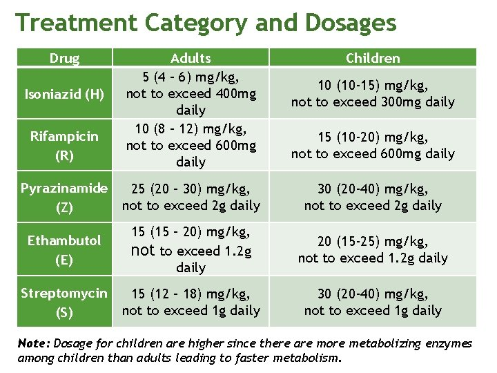 Treatment Category and Dosages Drug Rifampicin (R) Adults 5 (4 – 6) mg/kg, not