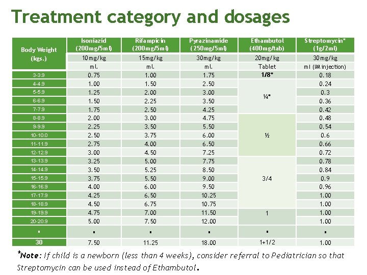 Treatment category and dosages Isoniazid (200 mg/5 ml) Rifampicin (200 mg/5 ml) Pyrazinamide (250