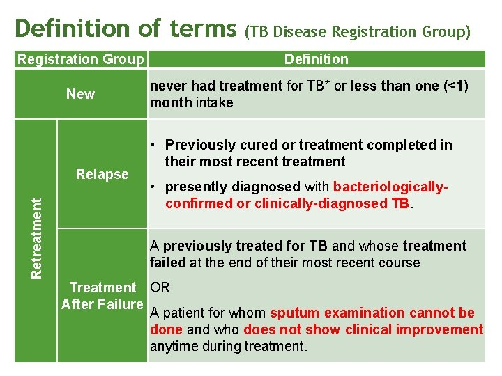 Definition of terms Registration Group New Retreatment Relapse (TB Disease Registration Group) Definition never