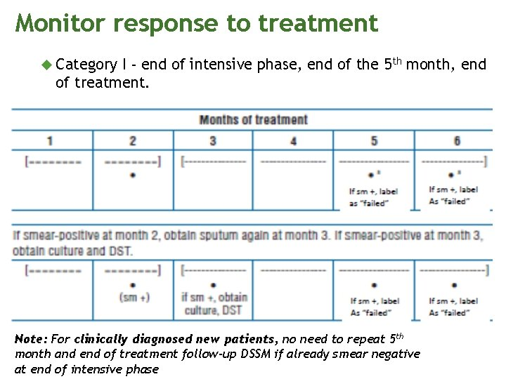 Monitor response to treatment Category I - end of intensive phase, end of the