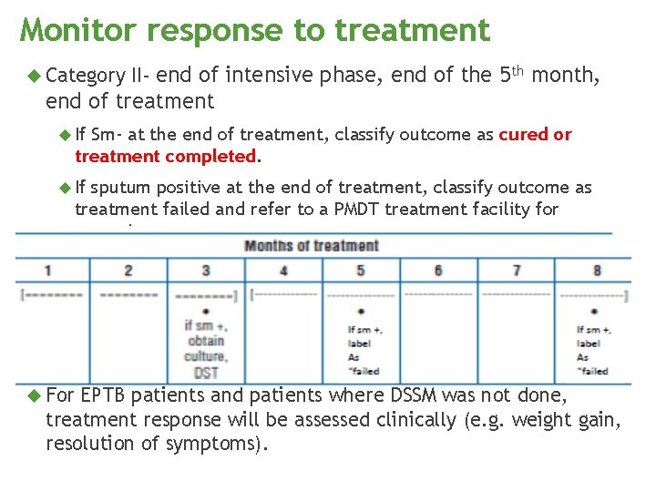 Monitor response to treatment Category II- end of intensive phase, end of the 5