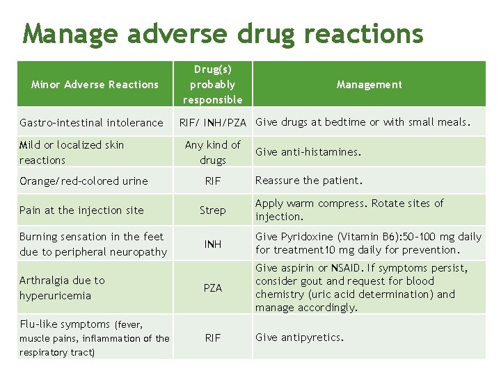 Manage adverse drug reactions Minor Adverse Reactions Gastro-intestinal intolerance Mild or localized skin reactions