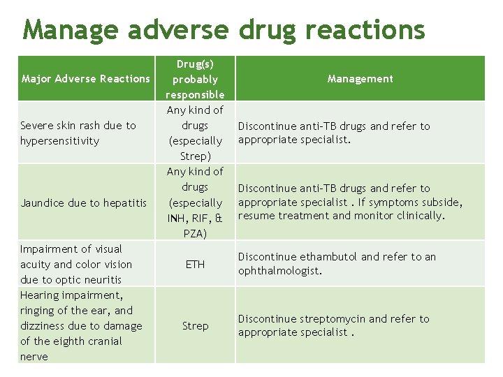 Manage adverse drug reactions Major Adverse Reactions Severe skin rash due to hypersensitivity Jaundice