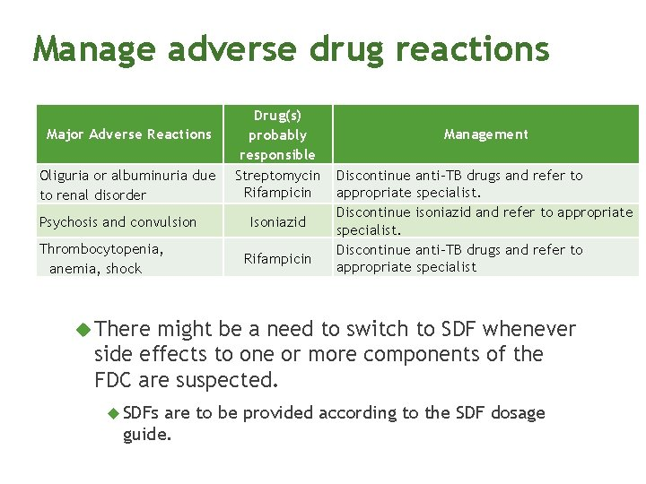 Manage adverse drug reactions Major Adverse Reactions Oliguria or albuminuria due to renal disorder
