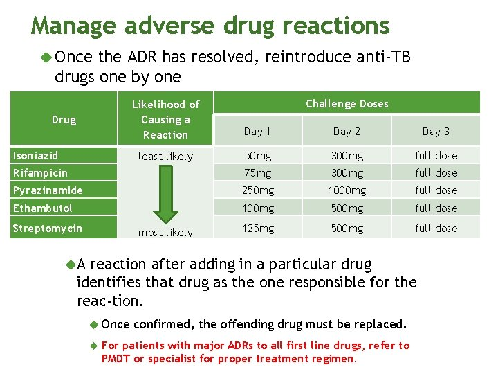 Manage adverse drug reactions Once the ADR has resolved, reintroduce anti-TB drugs one by