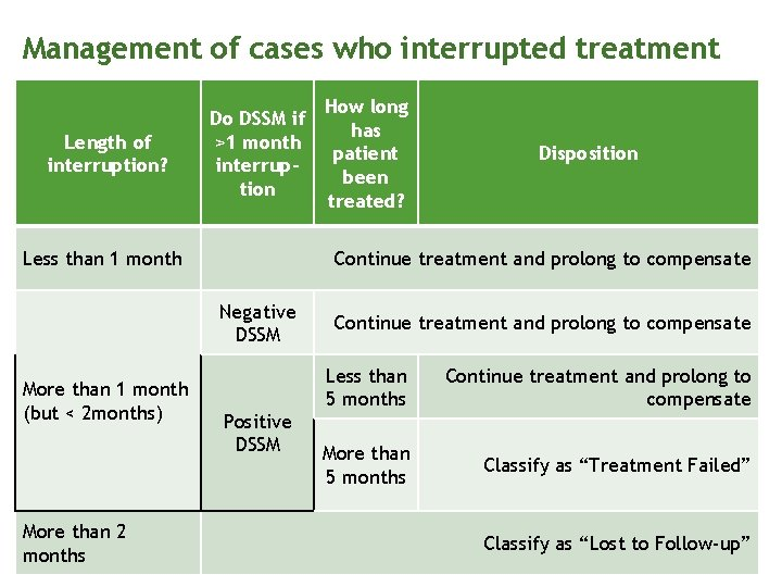 Management of cases who interrupted treatment Length of interruption? Do DSSM if >1 month
