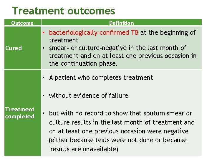 Treatment outcomes Outcome Cured Definition • bacteriologically-confirmed TB at the beginning of treatment •