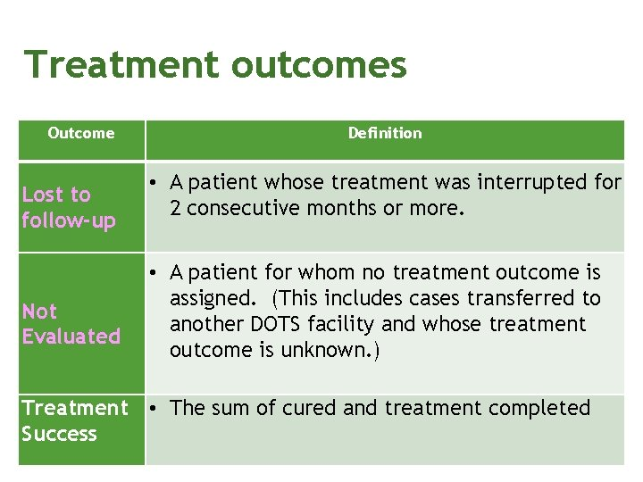 Treatment outcomes Outcome Lost to follow-up Not Evaluated Definition • A patient whose treatment