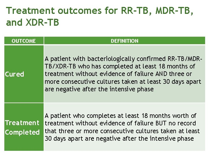 Treatment outcomes for RR-TB, MDR-TB, and XDR-TB OUTCOME Cured DEFINITION A patient with bacteriologically
