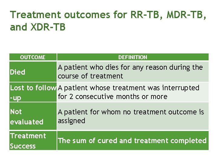 Treatment outcomes for RR-TB, MDR-TB, and XDR-TB OUTCOME Died DEFINITION A patient who dies
