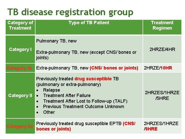 TB disease registration group Category of Treatment Type of TB Patient Treatment Regimen Pulmonary