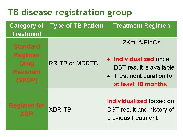 TB disease registration group Category of Treatment Standard Regimen Drug Resistant (SRDR) Type of