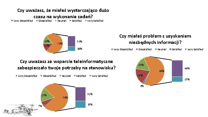 Czy uważasz, że miałeś wystarczająco dużo czasu na wykonanie zadań? Very Dissatisfied 14% 13%