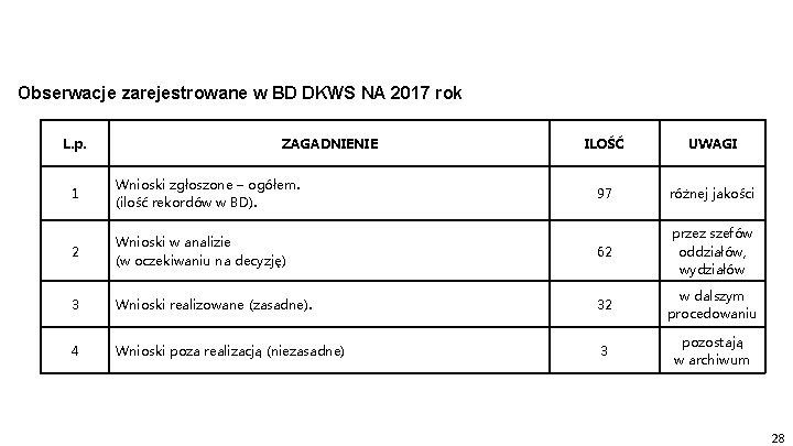 Obserwacje zarejestrowane w BD DKWS NA 2017 rok L. p. ZAGADNIENIE ILOŚĆ UWAGI 97