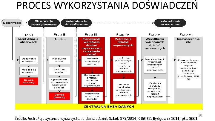 PROCES WYKORZYSTANIA DOŚWIADCZEŃ 30 Źródło: Instrukcja systemu wykorzystania doświadczeń, Szkol. 879/2014, CDi. S SZ,