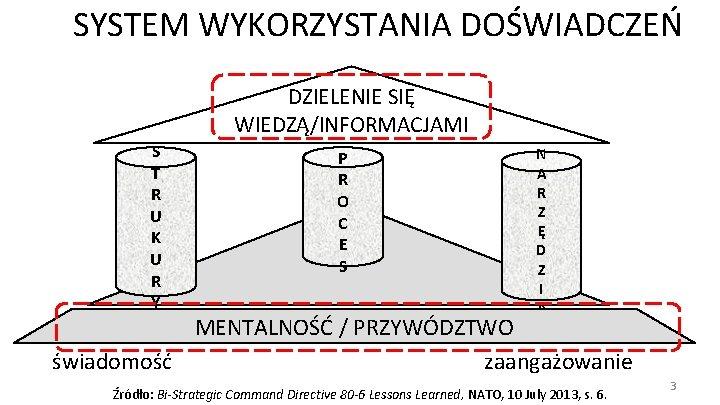 SYSTEM WYKORZYSTANIA DOŚWIADCZEŃ DZIELENIE SIĘ WIEDZĄ/INFORMACJAMI S T R U K U R Y